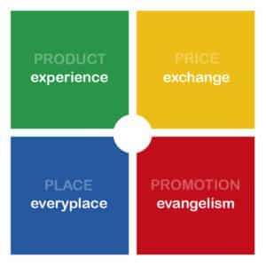 Dalle 4P alle 4E: il nuovo marketing mix